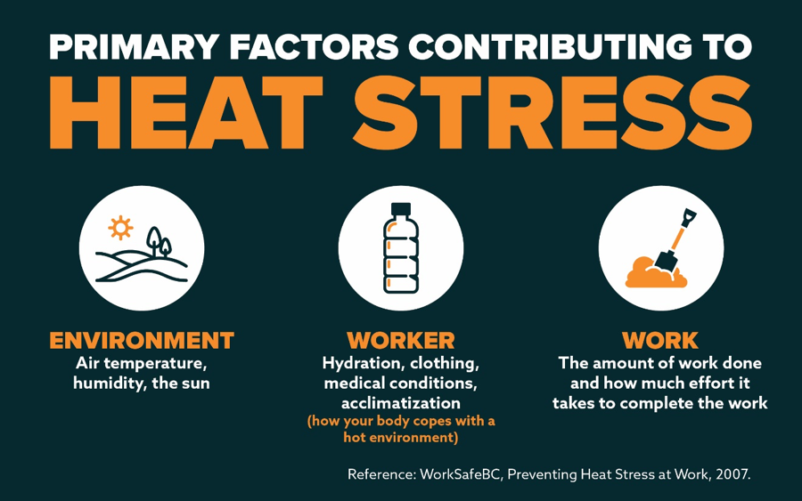 Graphic outlining primary factors that contribute to heat stress